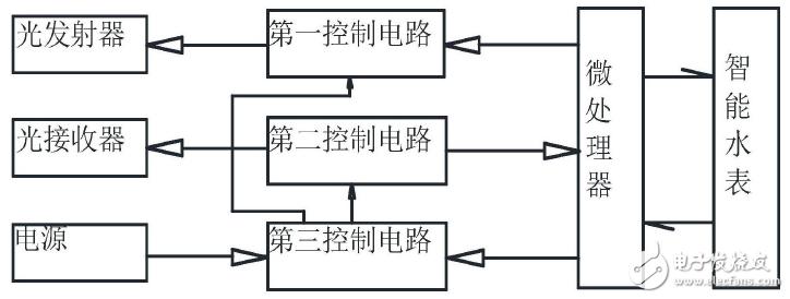 【新专利介绍】一种具有通信功能的光按钮和具有光按钮的智能水表