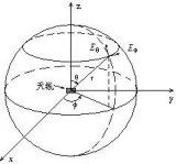天线方向图的特征参数与天线的方向图作图