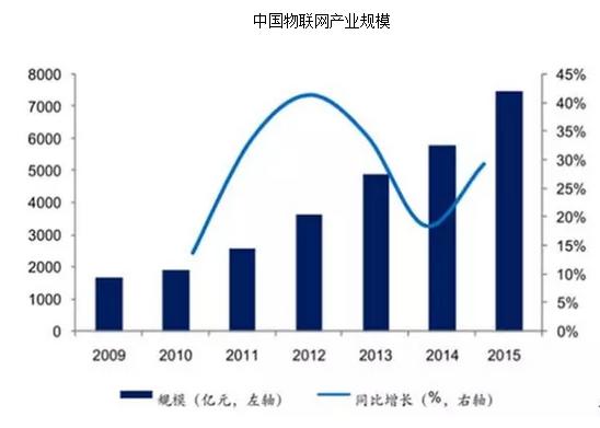 中国物联网行业发展现状分析