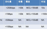 论四大物联网通信技术差异:NB-IoT 、LTEeMTC、LoRa与SigFox