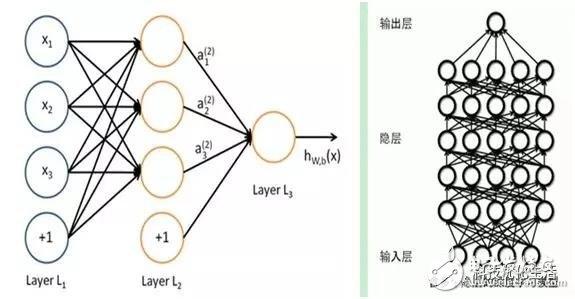 """讨论深度学习,肯定会讲到""""深度(Depth)""""一词,""""深度""""即层数。从一个输入中产生一个输出所涉及的计算可以通过一个流向图(flowgraph)来表示:流向图是一种能够表示计算的图,在这种图中每一个节点表示一个基本的计算以及一个计算的值,计算的结果被应用到这个节点的子节点的值。考虑这样一个计算集合,它可以被允许在每一个节点和可能的图结构中,并定义了一个函数族。输入节点没有父节点,输出节点没有子节点。这种流向图的一个特别属性是深度(depth):从一个输入到"""