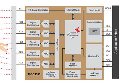 基于MGC3x30 GestIC的手势控制解决方案