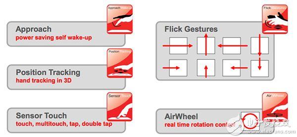 GestIC 解决方案识别的手势类型图片