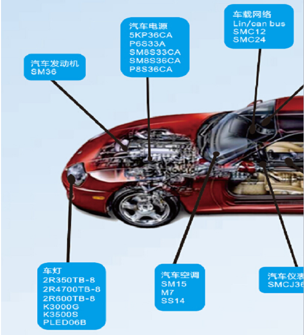 关于雷卯电子汽车级TVS二极管之浅析