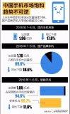 我国的手机市场出货量继续下降,国产品牌手机占市场份额接近9成
