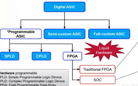 FPGA架构你应该怎么去了解