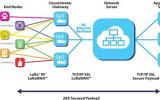 为物联网而生的无线传输技术:LoRa