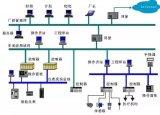 三大控制系统PLC、DCS和FCS的特点介绍