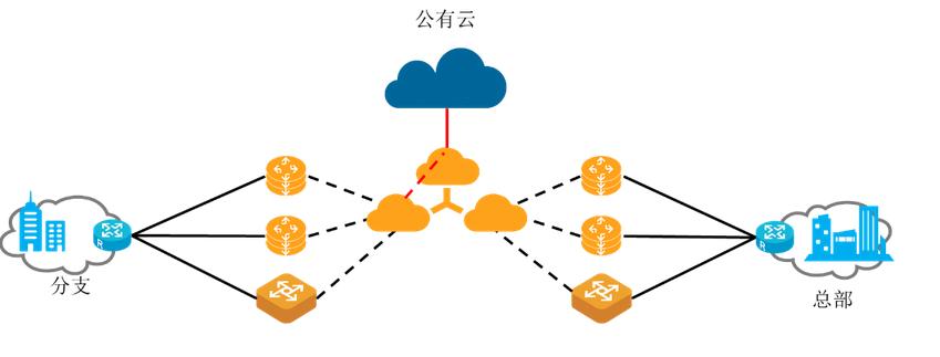 SD-WAN技术分析