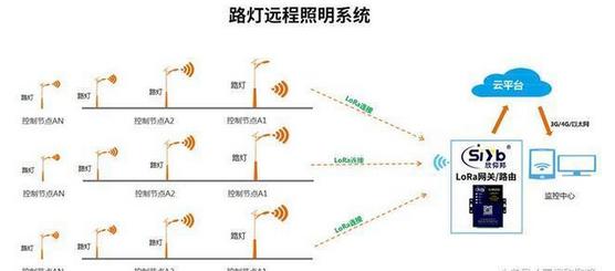 智能节能路灯LoRa解决方案