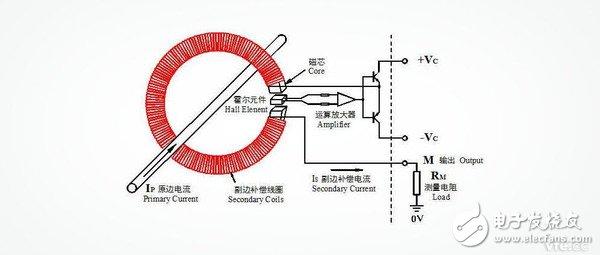 霍尔电流传感器有哪两种类型?各自的工作原理是什么?