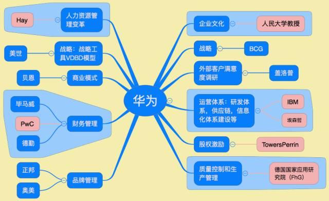 一,华为与ibm:流程管理变革及企业信息化建设