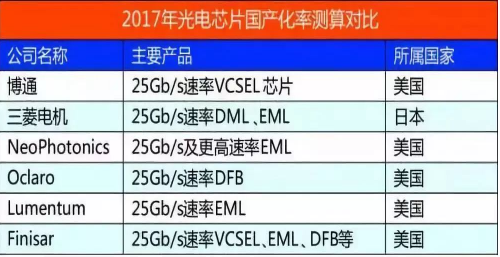 中国高端光电芯片严重短缺 市场由博通、三菱主导