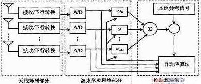 关于智能天线的提出、工作原理和分类以及TD-SCDMA在智能天线中的技术优势详解