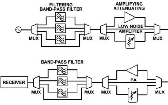 對于ATE測試儀器儀表,典型測試設備系統設計