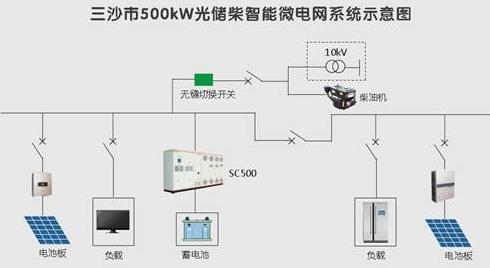 三沙永兴岛智能微电网建成