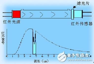 红外二氧化碳气体传感器的原理是什么?有什么应用和发展趋势?