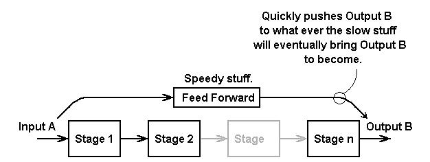 怎么利用前馈路径缩短系统稳定时间?你只要知道以下几点就行了
