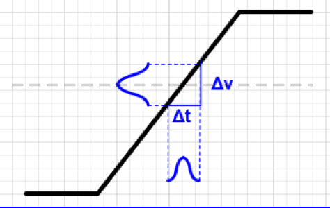 示波器测量时不符合的测量范围造成失准的因素有哪些?