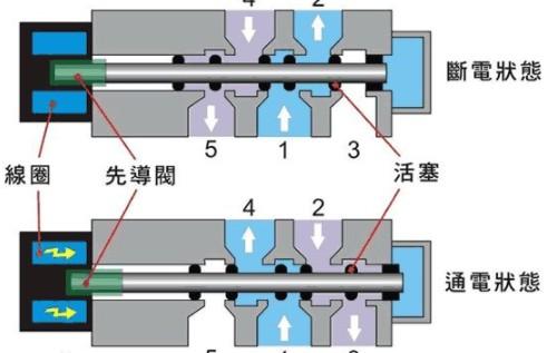 介绍电磁兼容方案设计及结构设计