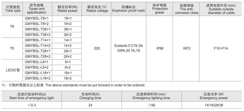 LED荧光灯的特点、技术参数及安装介绍