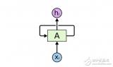 循环神经网络是什么?有哪些应用?怎么去使用它?