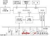 PLC用于供水系统的设计及原理介绍
