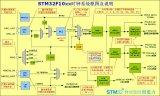 RCC时钟模块外设的详细分析和理解的资料概述