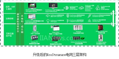 "EcoStruxure电网全新升级,助力中国""世界一流城市配电网""建设进程"