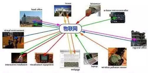 物联网四层核心元件的计量标准及四层基础架构介绍
