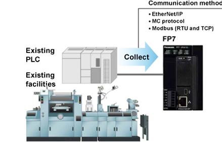 通过数字和模拟I/O进行配置模块化PLC