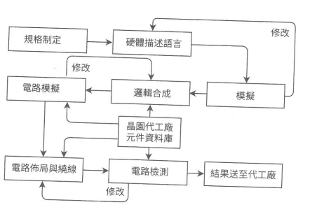 半导体芯片的制作和半导体芯片封装的详细资料概述