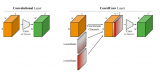 卷积神经网络的问题及其解决方案CoordConv