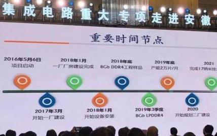 合肥长鑫DRAM正式投片,国产存储跨出重要一步