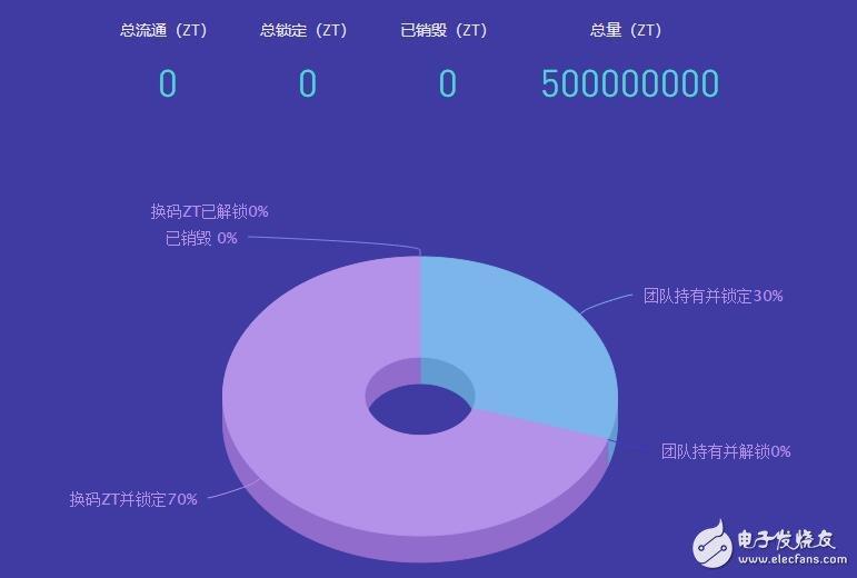 区块链,数字货币ZBG交易平台介绍
