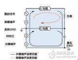如何抑制在分布式系统中模拟信号远程传输所产生的噪...