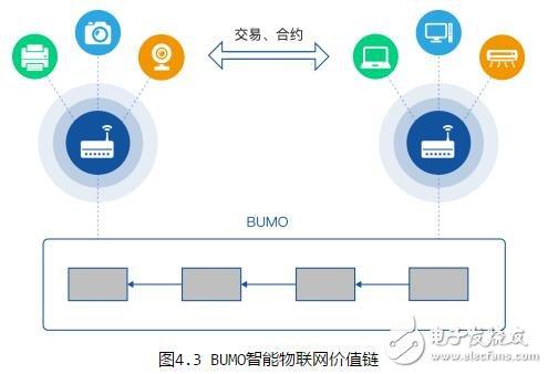 区块链BUMO介绍