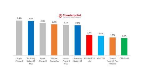 中国手机企业步步紧逼,但与苹果和三星依然有较大的差距