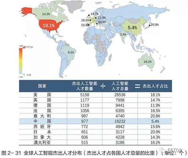 清华大学和中国科学院系统成为全球国际人工智能人才投入量最大的机构