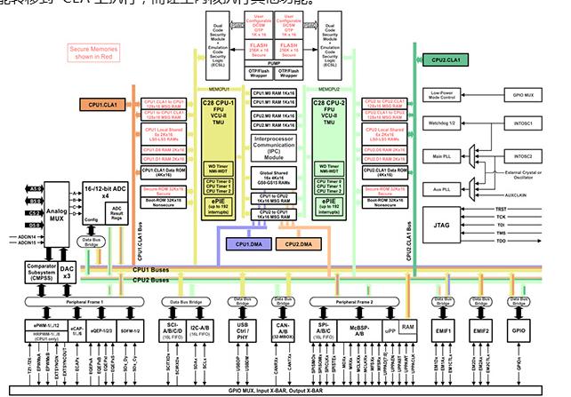 双核Delfino创新架构技术应用