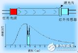 红外二氧化碳气体传感器的原理是什么?有什么应用和...