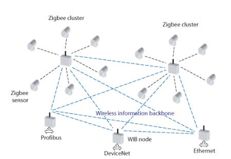 IoT通信技术的特点以及模型设计的思考