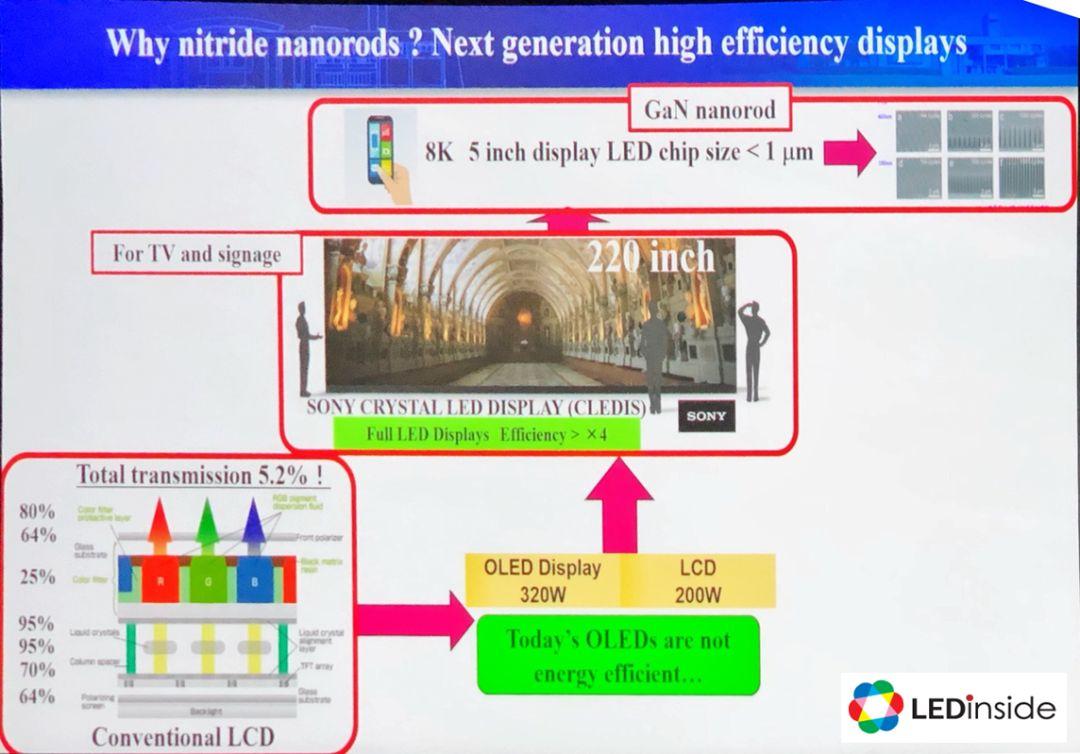 探讨Nanoroads LED未来可能会应用与显示器领域