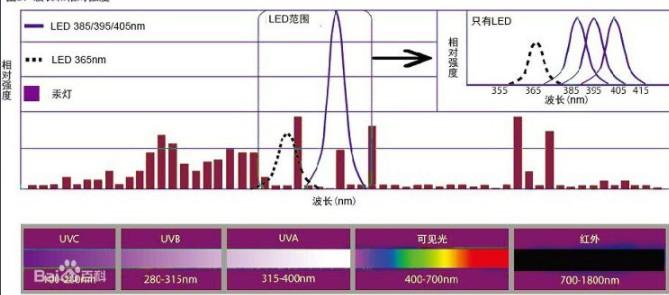 全球UV LED市场分析