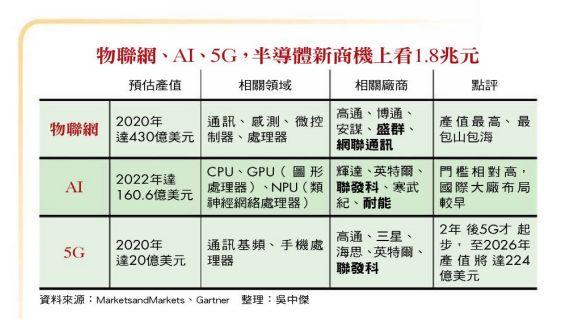 中国台湾与中国大陆半导体行业的详细对比我国半导体产业支在快速发展