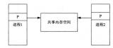 共享内存IPC原理,Linux进程间如何共享内存?