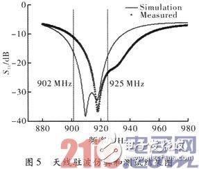 RFID小型圆极化四臂螺旋天线,可应用于UHF频段的射频识别系统