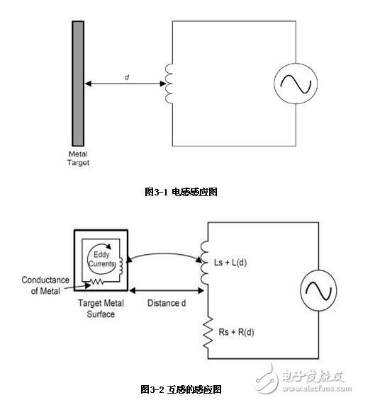 ldc1000传感器是什么_ldc1000怎么用