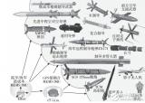 战术导弹对MEMS惯性传感器中的陀螺仪有哪四个要求?