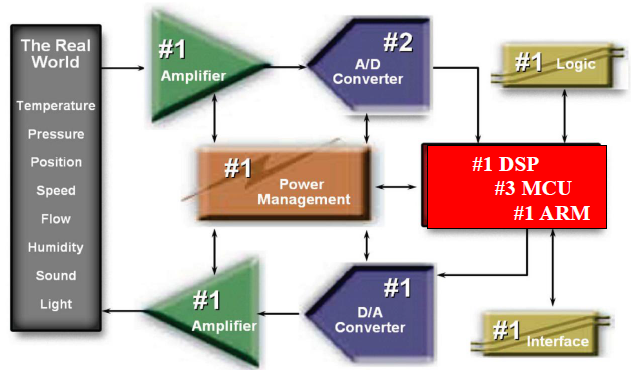 运算放大器,数据转换器及线性电源和开关电源的原理和设计免费下载